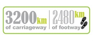 3200 km of carriageway and 2480 km of footway