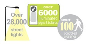 28,000 street lights, over 6000 illuminated signs and bollards and over 100 controlled crossings