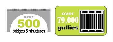 500 bridges and structures , over 79,000 gullies