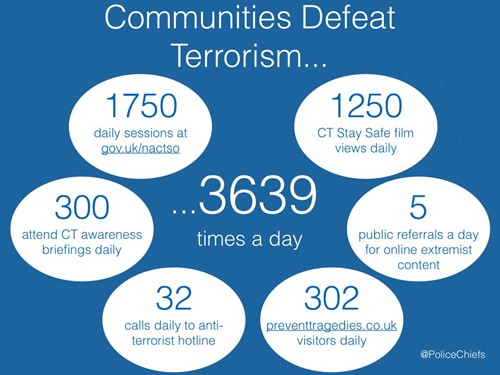 "TVP Poster, ""Communities Defeat Terrorism"" 1750 daily session at gov.uk/nactso, 300 attend CT awareness briefings daily, 32 calls daily to anti terrorist hotline, 302 preventtradedies.co.uk visitors daily, 1250 CT stay safe film views daily, 5 public referrals a day for online extremist content"