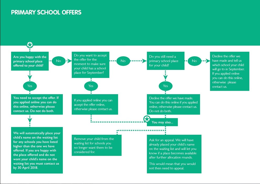 Primary School flow offers