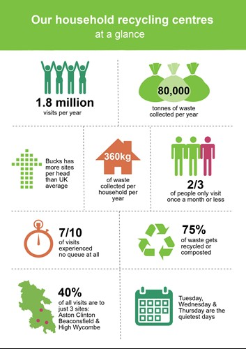 Top facts about our household recycling centres. Bucks has more sites per head than UK average.360 kg of waste collected per household per year. 2/3 people only visit once a month or less.710 of visits experienced no queue at all. 75% of waste gets recycled or composted. 40% of all visits are to just 3 sites, Aston Clinton, Beaconsfield and High Wycombe. Tuesday, Wednesday and Thursday are the quietest days.